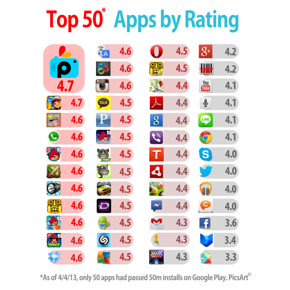 highest rated apps for iphone